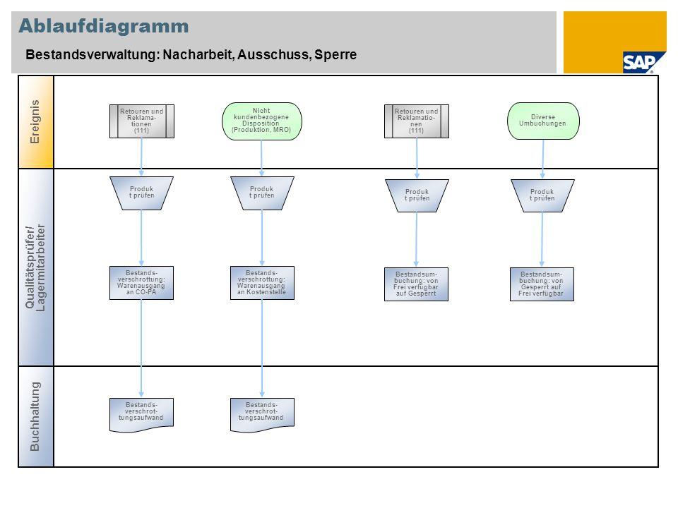Ablaufdiagramm Bestandsverwaltung: Nacharbeit, Ausschuss, Sperre