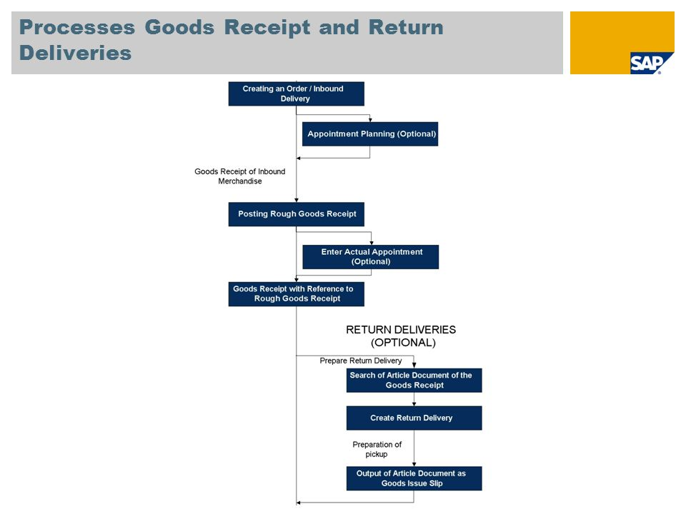 Processes Goods Receipt and Return Deliveries