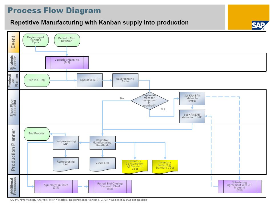 Process Flow Diagram Repetitive Manufacturing with Kanban supply into production. Event. Beginning of Planning Cycle.