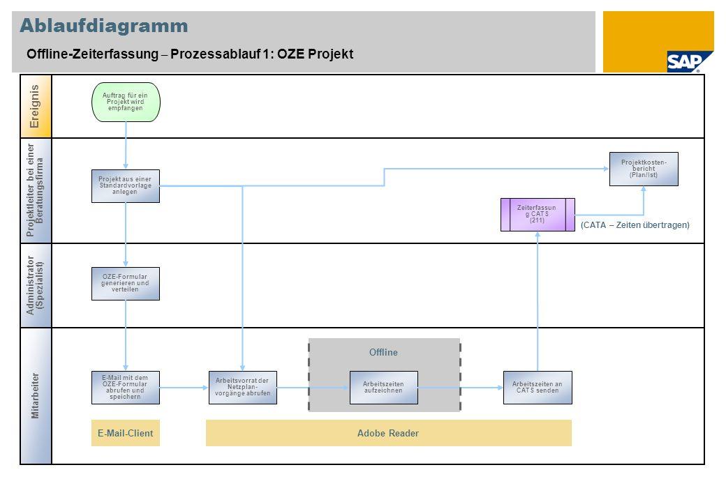Ablaufdiagramm Offline-Zeiterfassung – Prozessablauf 1: OZE Projekt