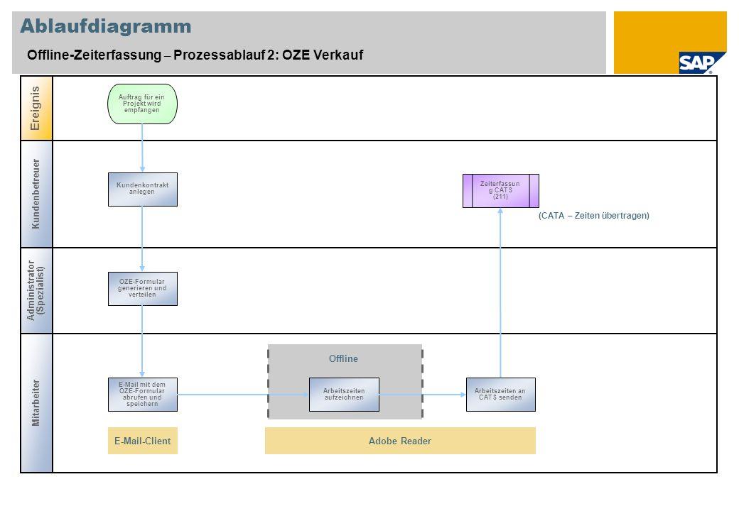 Ablaufdiagramm Offline-Zeiterfassung – Prozessablauf 2: OZE Verkauf