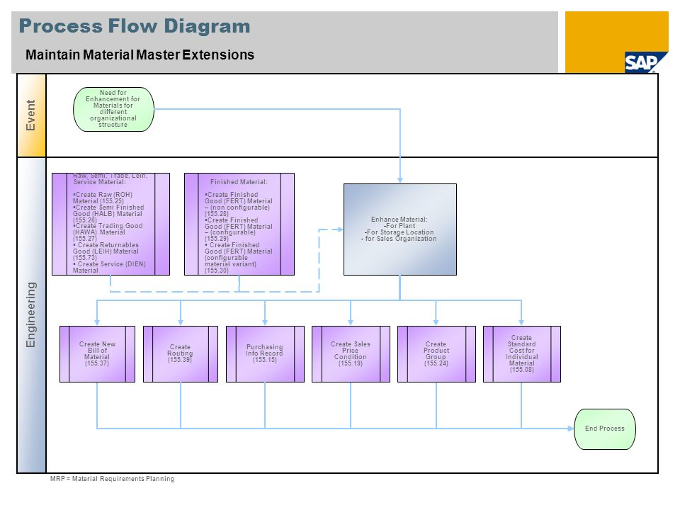 Process Flow Diagram Maintain Material Master Extensions Event