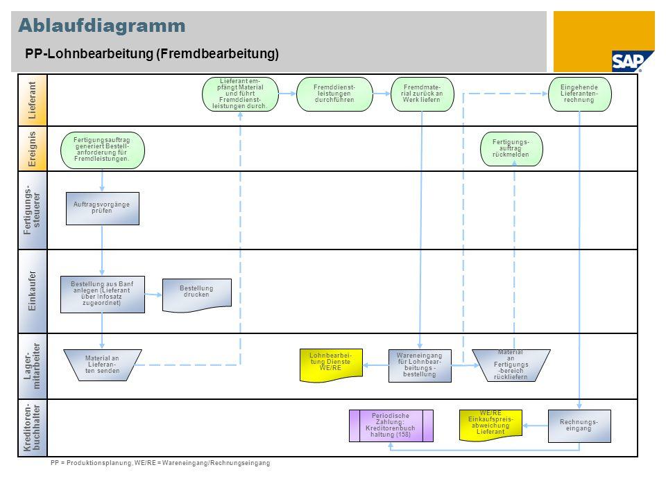 Ablaufdiagramm PP-Lohnbearbeitung (Fremdbearbeitung) Lieferant