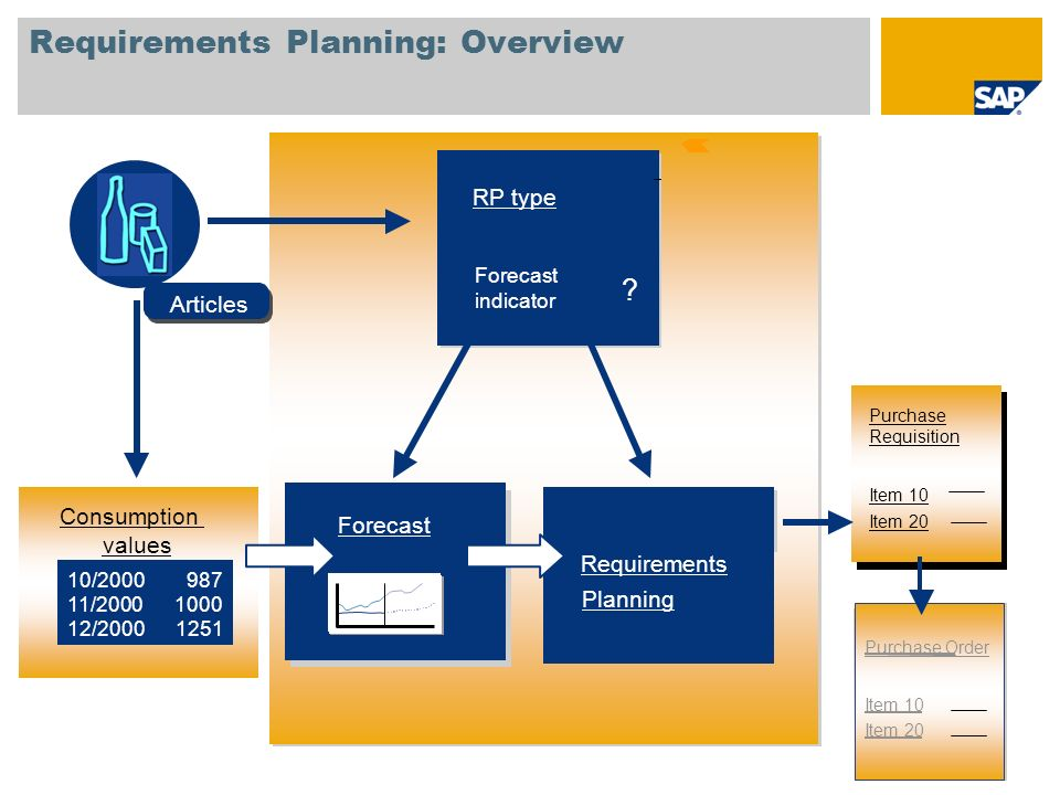 Requirements Planning: Overview