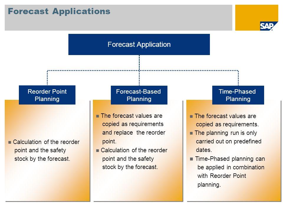 Forecast Applications