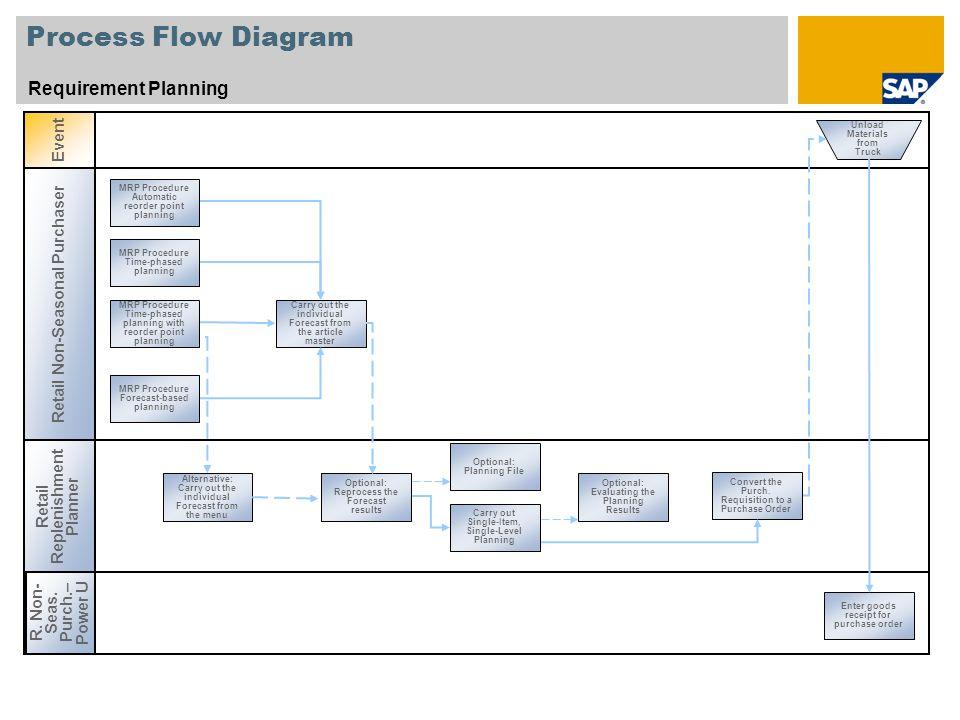 Process Flow Diagram Requirement Planning Event