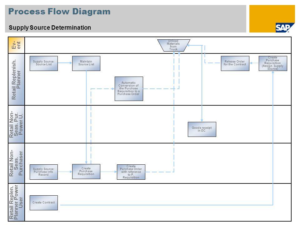 Process Flow Diagram Supply Source Determination Ev-ent