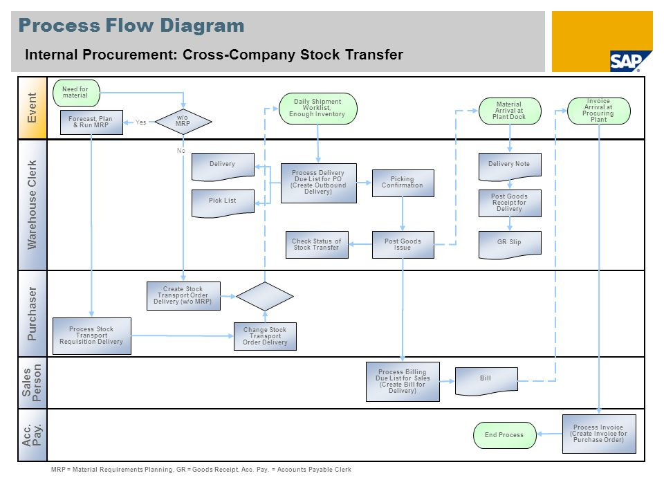 Process Flow Diagram Internal Procurement: Cross-Company Stock Transfer. Event. Need for material.