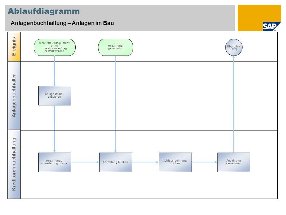 Ablaufdiagramm Anlagenbuchhaltung – Anlagen im Bau Ereignis
