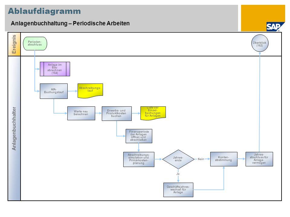Ablaufdiagramm Anlagenbuchhaltung – Periodische Arbeiten Ereignis