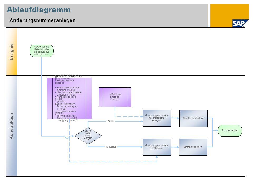 Ablaufdiagramm Änderungsnummer anlegen Ereignis Konstruktion