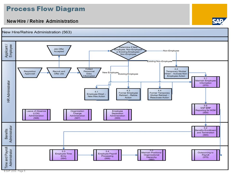 Sap best practices canada ppt herunterladen 6 process flow diagram ccuart Choice Image