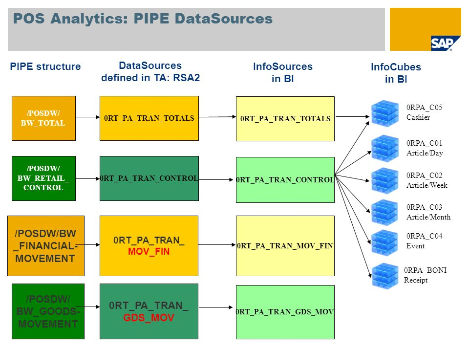 POS Analytics: PIPE DataSources
