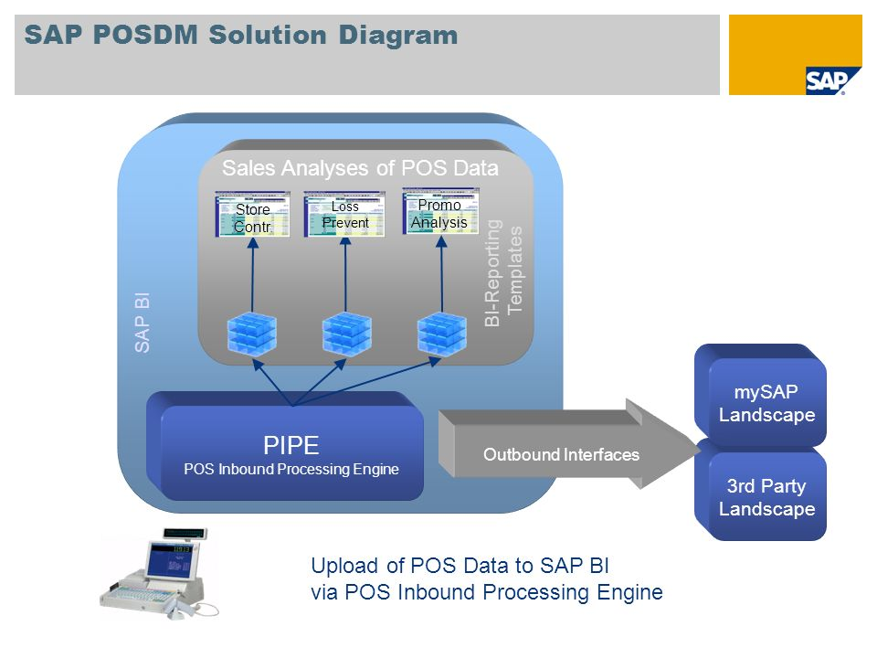 SAP POSDM Solution Diagram