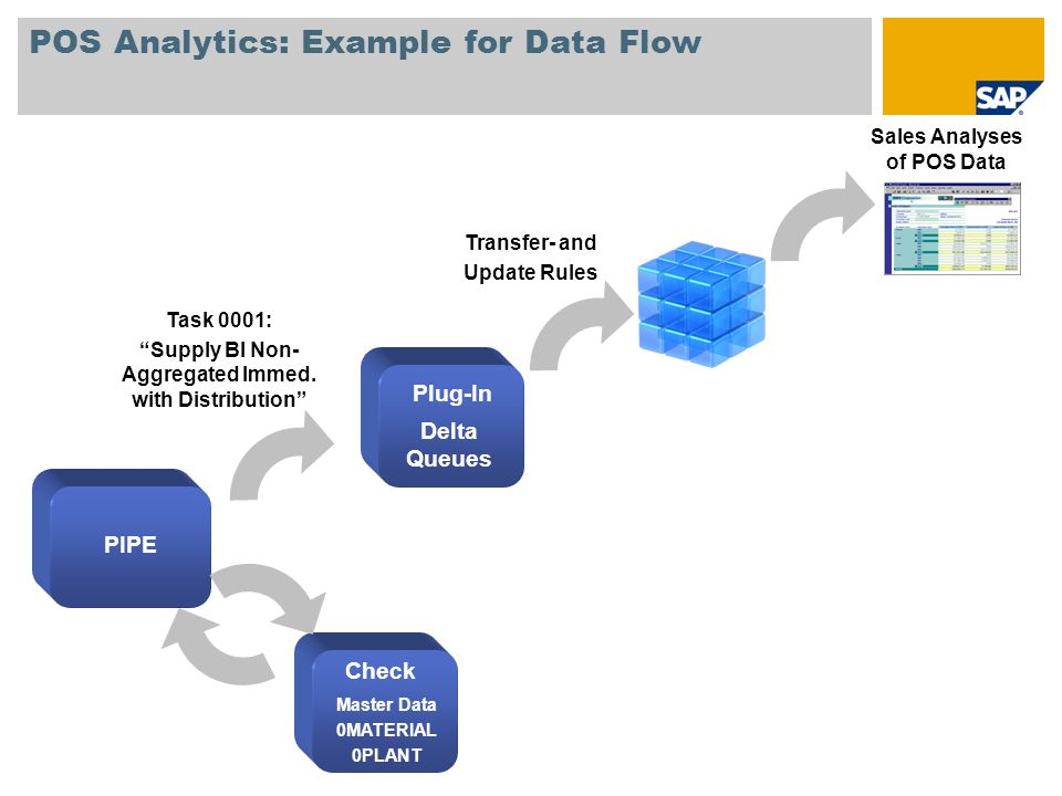 POS Analytics: Example for Data Flow