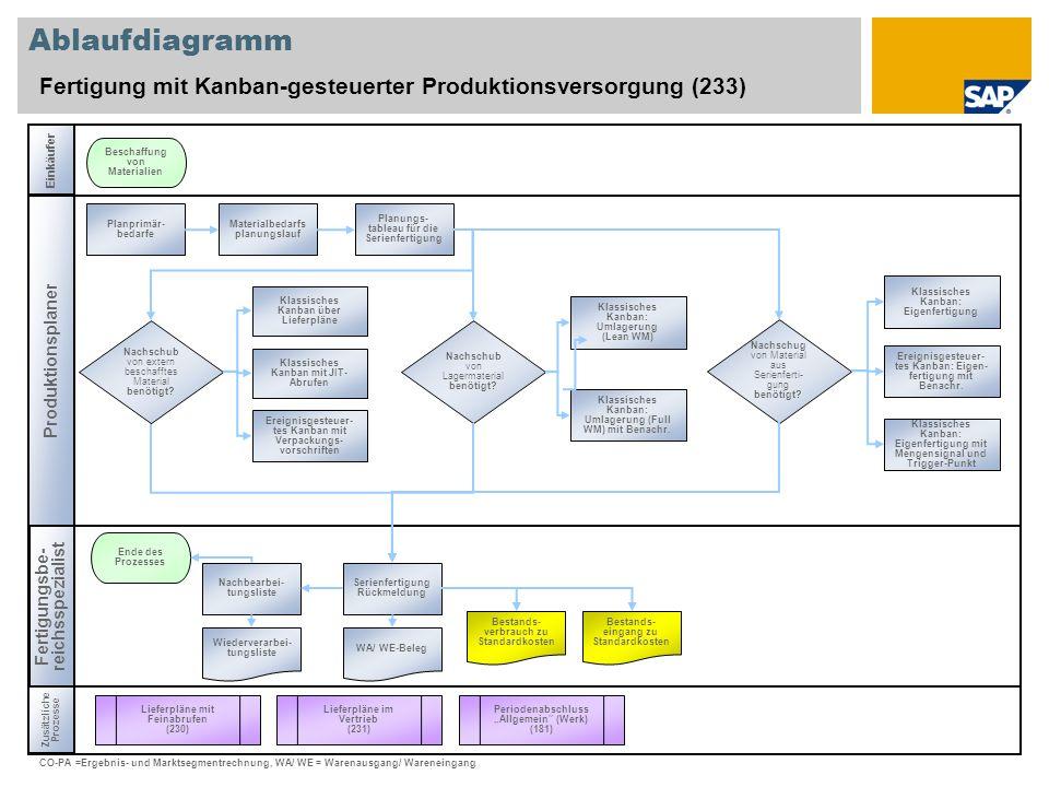 Ablaufdiagramm Fertigung mit Kanban-gesteuerter Produktionsversorgung (233) Einkäufer. Beschaffung von Materialien.