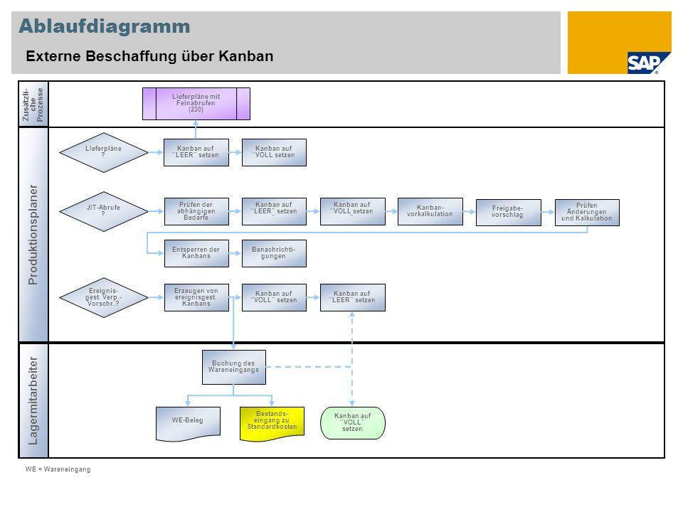 Ablaufdiagramm Externe Beschaffung über Kanban Produktionsplaner