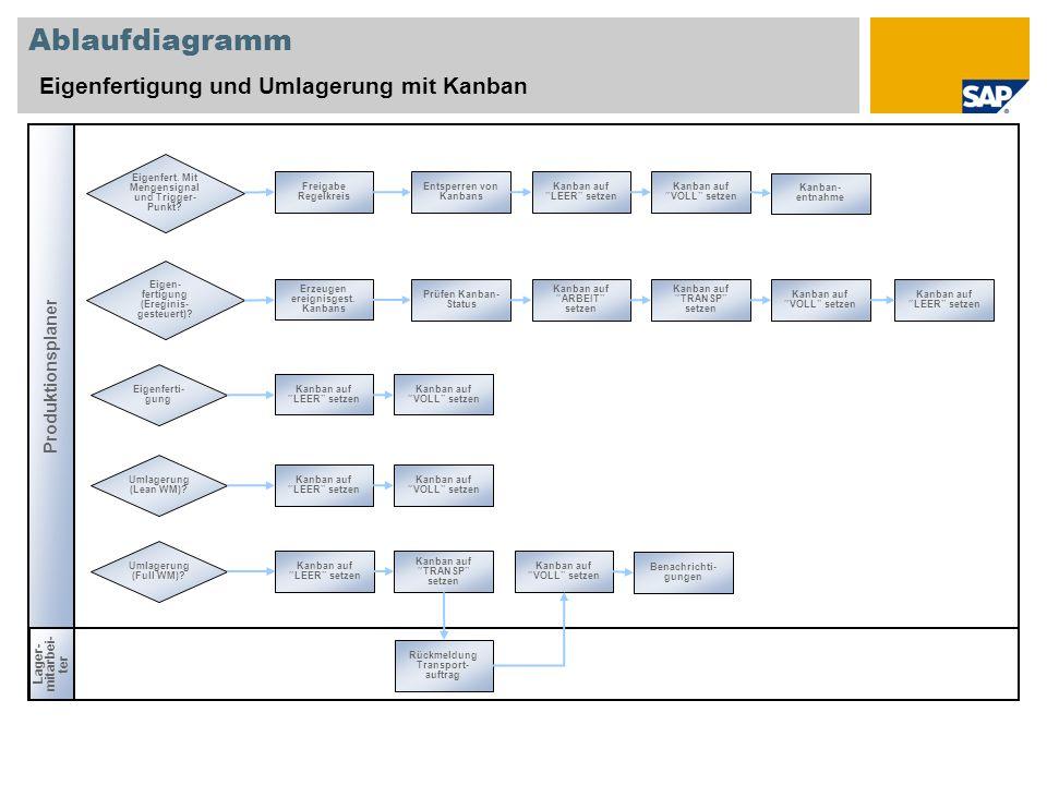 Ablaufdiagramm Eigenfertigung und Umlagerung mit Kanban