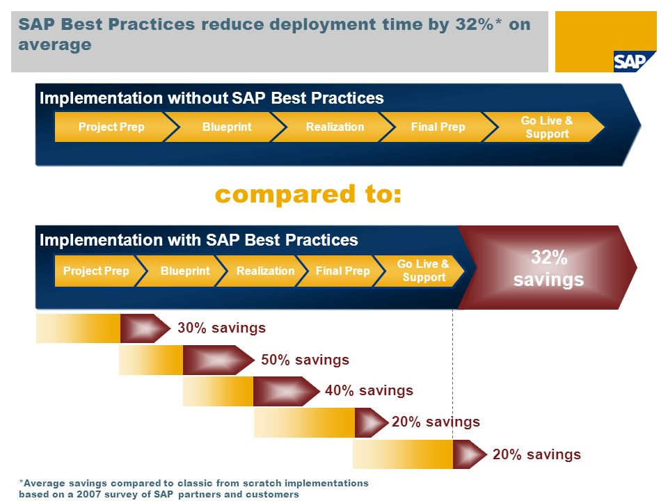 SAP Best Practices reduce deployment time by 32%* on average