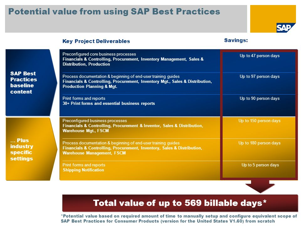 Potential value from using SAP Best Practices