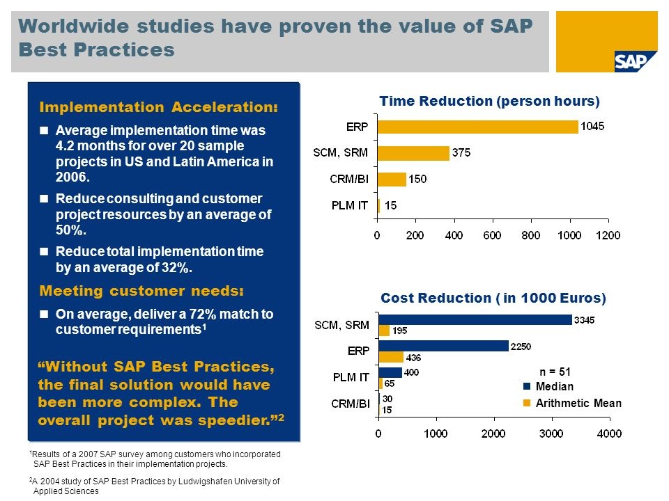 Worldwide studies have proven the value of SAP Best Practices