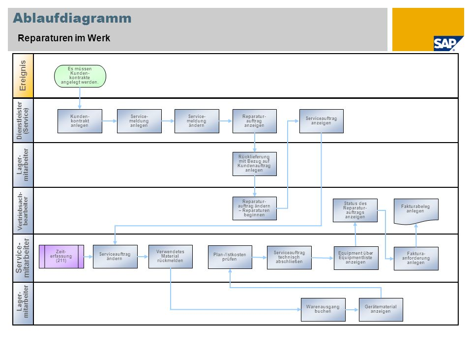 Ablaufdiagramm Reparaturen im Werk Ereignis Service-mitarbeiter