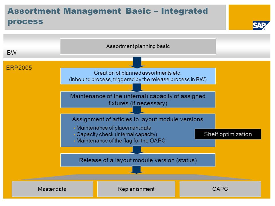 Assortment Management Basic – Integrated process
