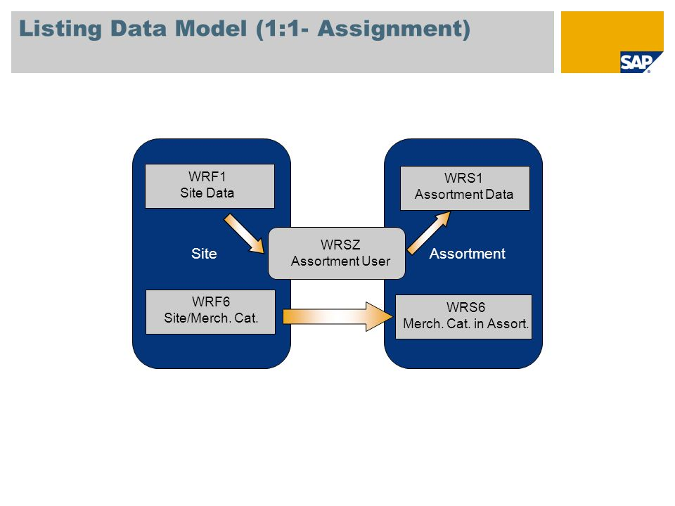 Listing Data Model (1:1- Assignment)