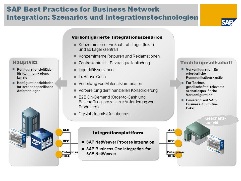 SAP Best Practices for Business Network Integration: Szenarios und Integrationstechnologien