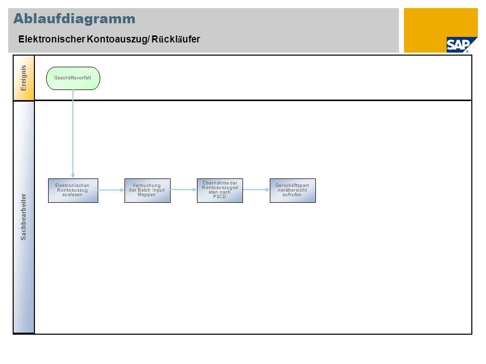 Ablaufdiagramm Elektronischer Kontoauszug/ Rückläufer Ereignis