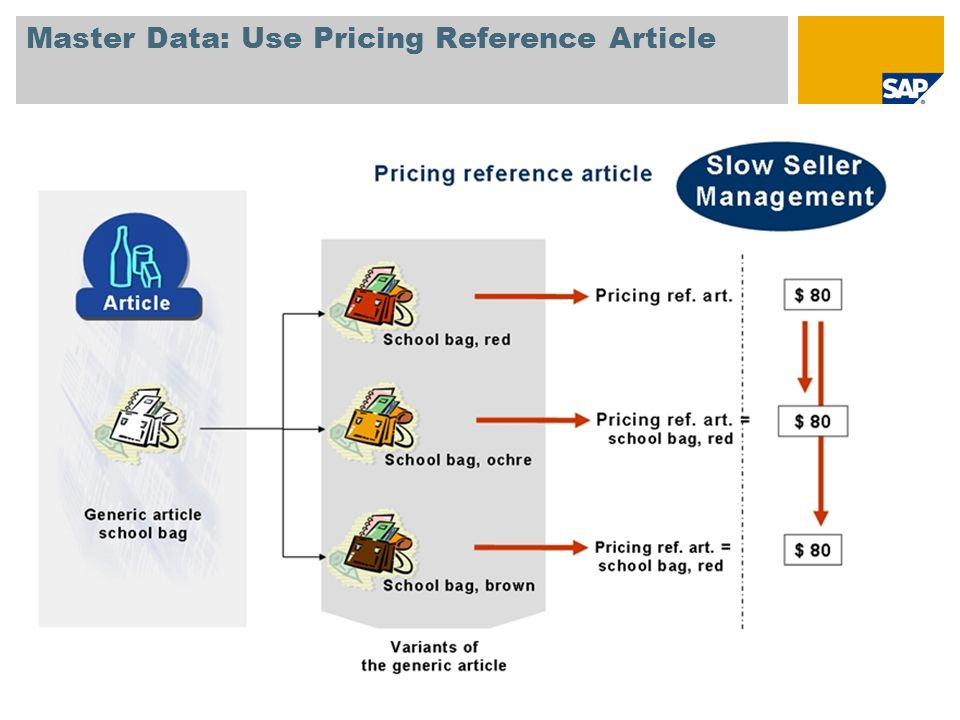 Master Data: Use Pricing Reference Article