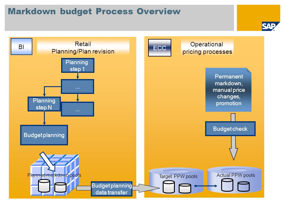 Markdown budget Process Overview