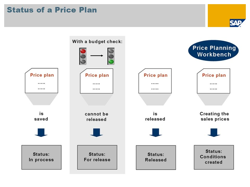 Status of a Price Plan