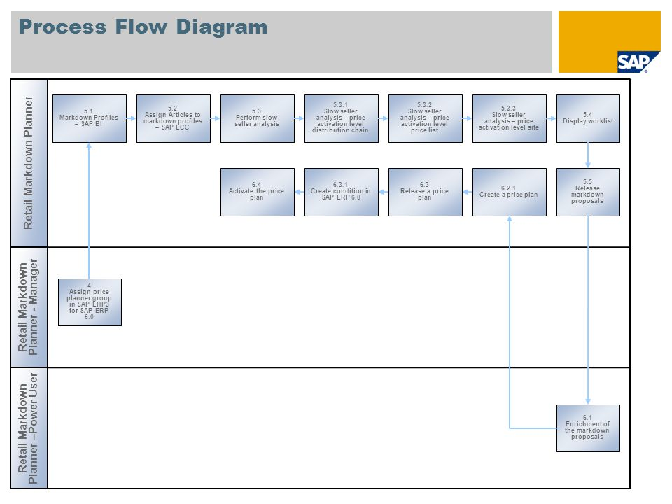 Process Flow Diagram Retail Markdown Planner