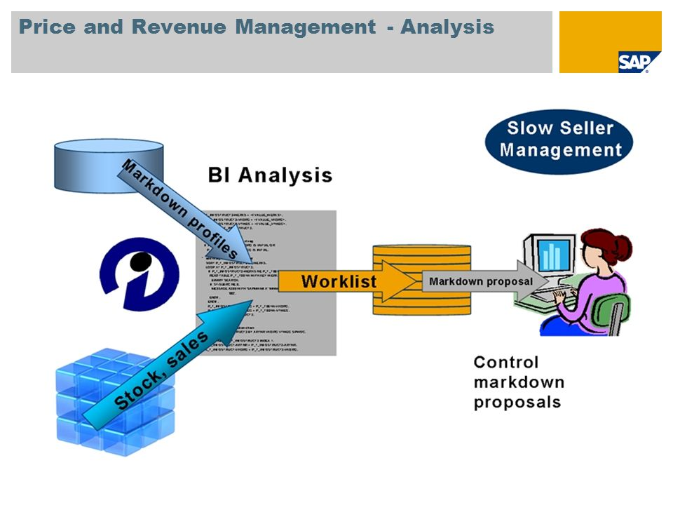 Price and Revenue Management - Analysis