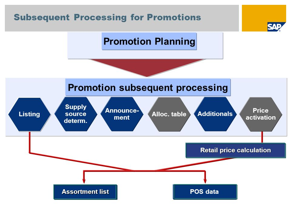 Subsequent Processing for Promotions