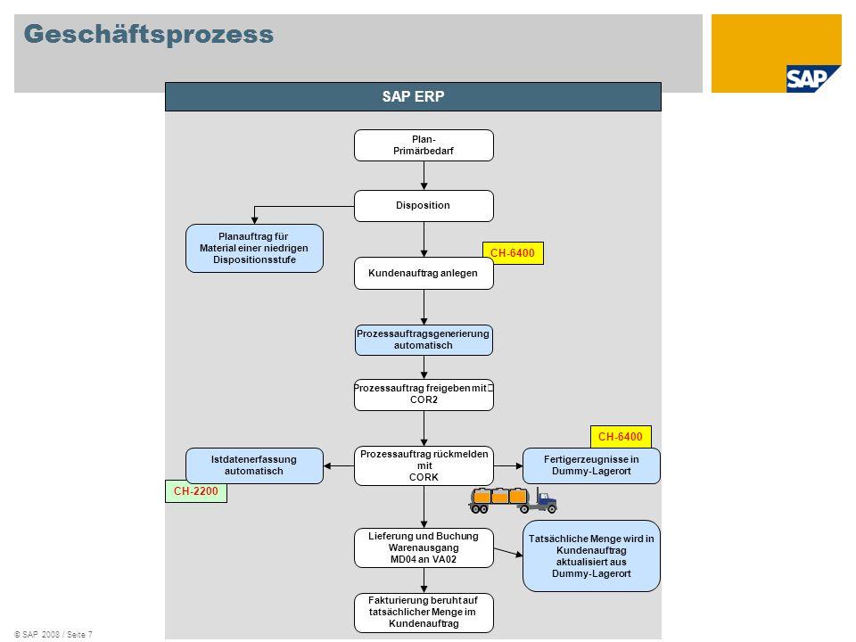 Geschäftsprozess SAP ERP CH-6400 CH-6400 CH-2200 Plan- Primärbedarf