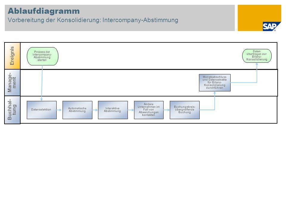 Ablaufdiagramm Vorbereitung der Konsolidierung: Intercompany-Abstimmung