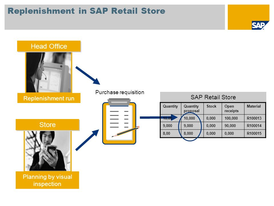 Replenishment in SAP Retail Store
