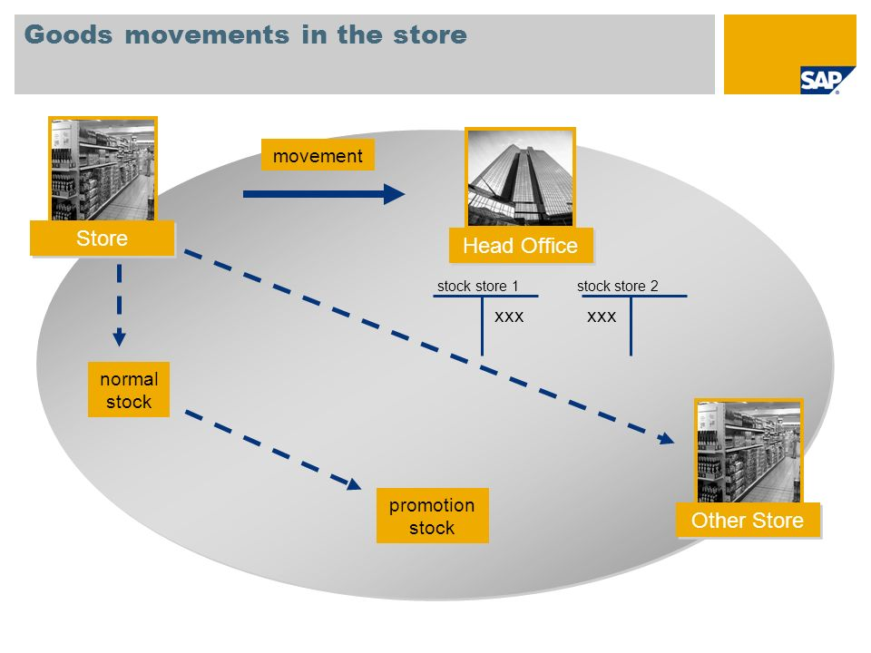 Goods movements in the store