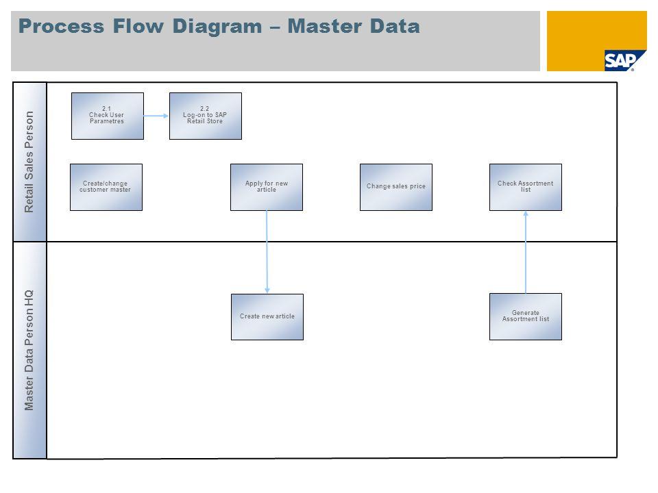 Process Flow Diagram – Master Data