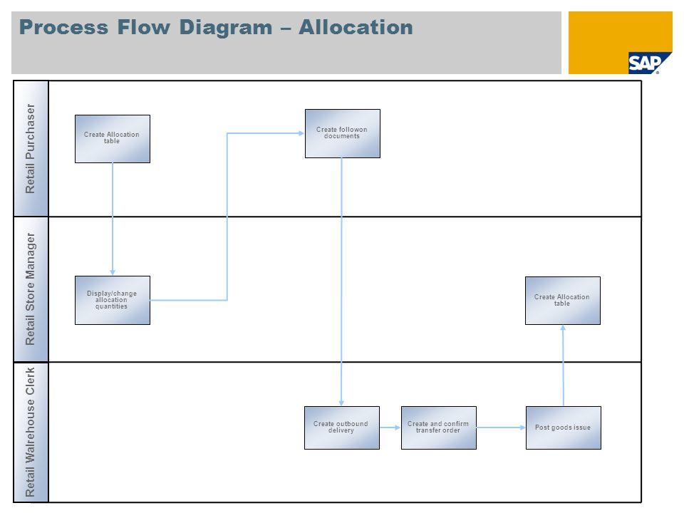 Process Flow Diagram – Allocation