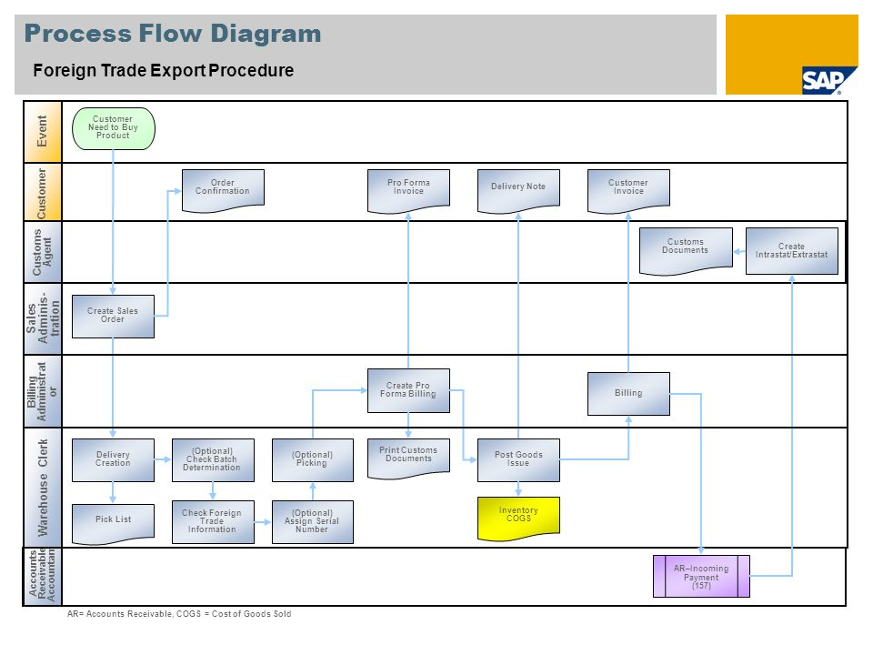 Process Flow Diagram Foreign Trade Export Procedure Event