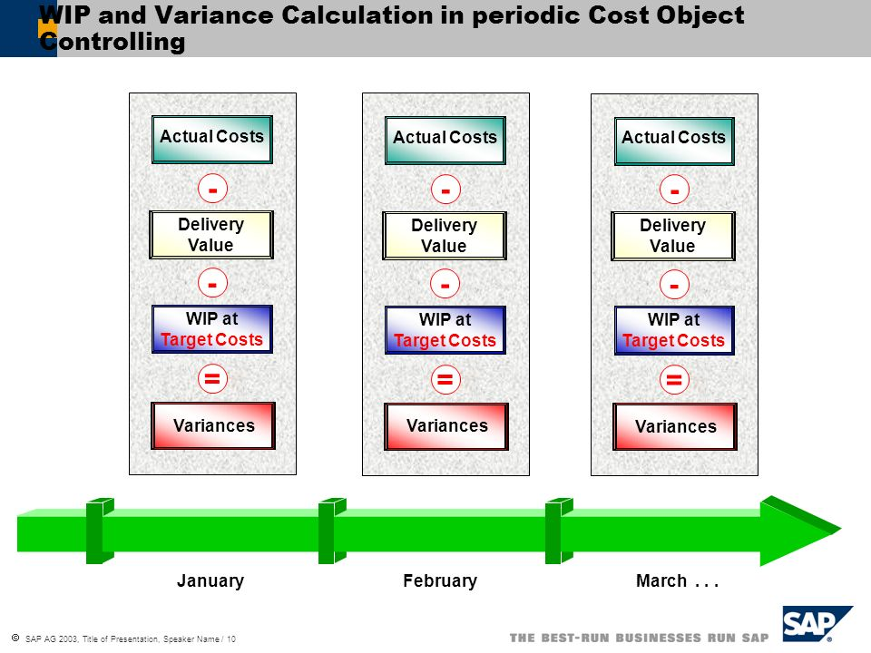 WIP and Variance Calculation in periodic Cost Object Controlling