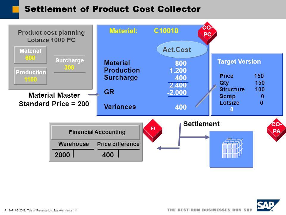 Settlement of Product Cost Collector