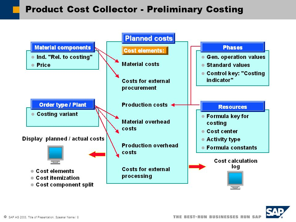 Product Cost Collector - Preliminary Costing