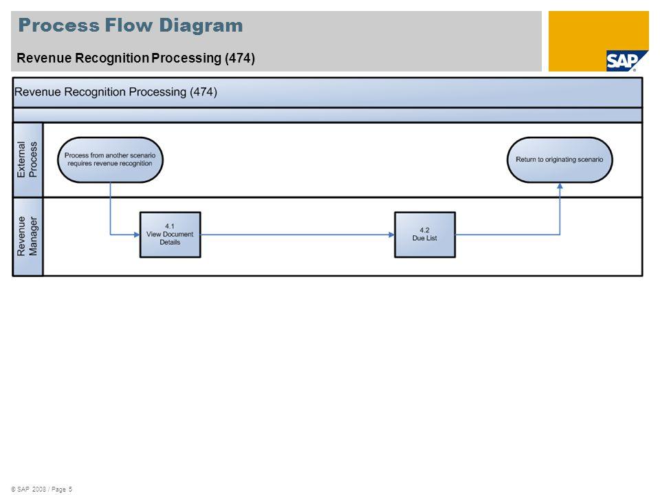 Process Flow Diagram Revenue Recognition Processing (474)