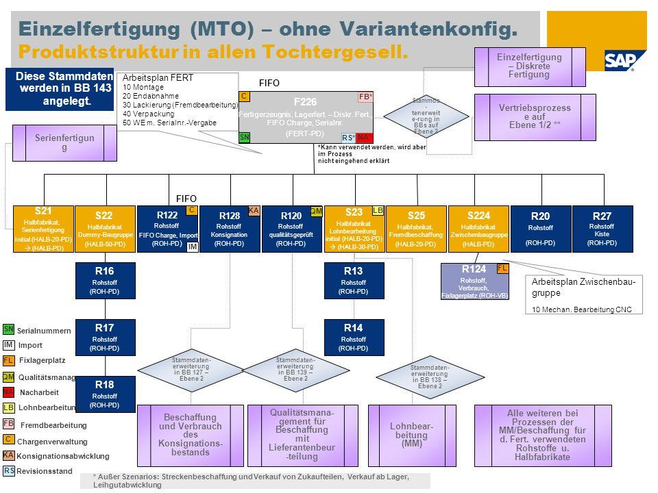 Einzelfertigung (MTO) – ohne Variantenkonfig