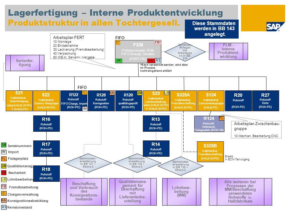 Lagerfertigung – Interne Produktentwicklung Produktstruktur in allen Tochtergesell.