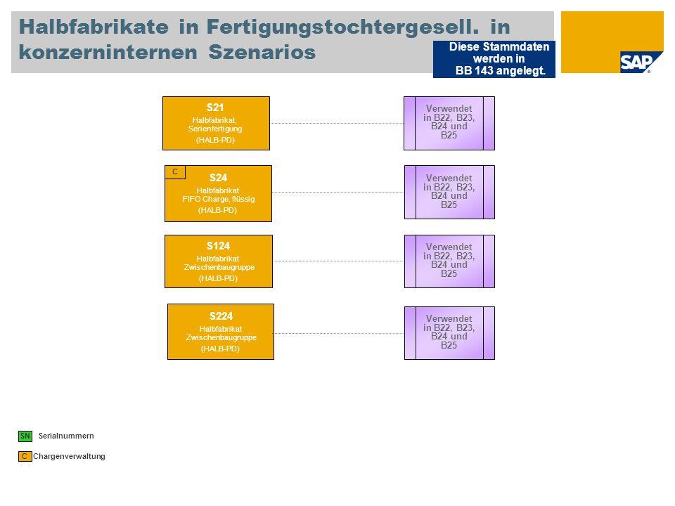 Halbfabrikate in Fertigungstochtergesell. in konzerninternen Szenarios